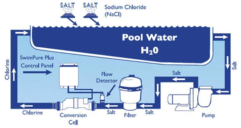 salt water chlorination process